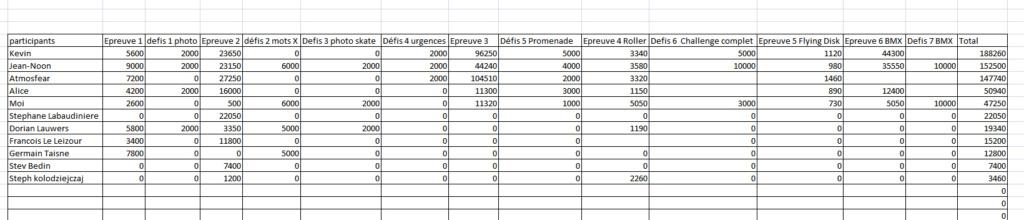 Concours ETE 2019 California Games SMS [Fini] Résultats en calculs - Page 2 Recap_10