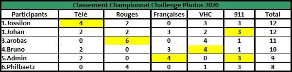 Challenge Photo Auto Passions - Saison 2020 - Page 5 Champi10