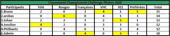 Challenge Photo Auto Passions - Saison 2020 - Page 6 Champi11