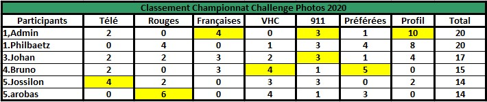 Challenge Photo Auto Passions - Saison 2020 - Page 6 Champi12