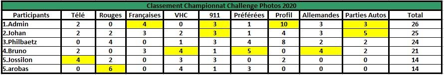 Challenge Photo Auto Passions - Saison 2020 - Page 8 Champi14
