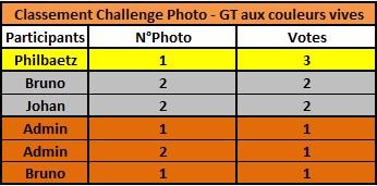 Challenge Photo Auto Passions - Saison 2019 - Page 3 Classe10
