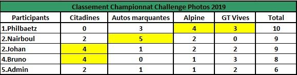 Challenge Photo Auto Passions - Saison 2019 - Page 3 Classe11