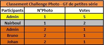 Challenge Photo Auto Passions - Saison 2019 - Page 4 Classe12