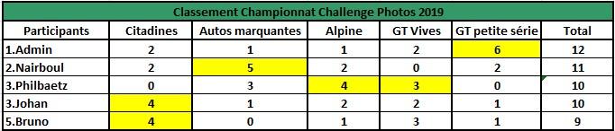 Challenge Photo Auto Passions - Saison 2019 - Page 4 Classe13
