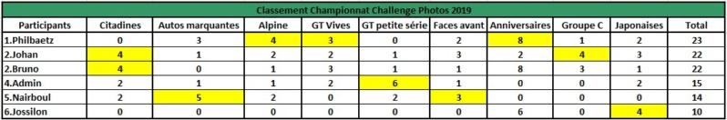 Challenge Photo Auto Passions - Saison 2019 - Page 7 Classe21