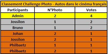 Challenge Photo Auto Passions - Saison 2019 - Page 8 Classe22