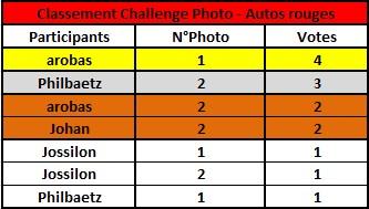 Challenge Photo Auto Passions - Saison 2020 - Page 2 Classe29
