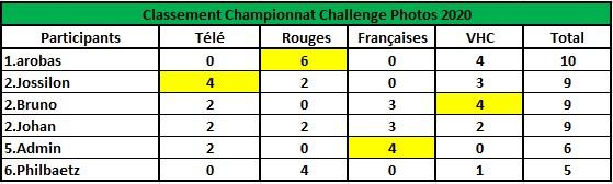 Challenge Photo Auto Passions - Saison 2020 - Page 4 Classe34