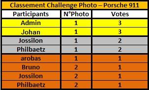 Challenge Photo Auto Passions - Saison 2020 - Page 5 Classe35