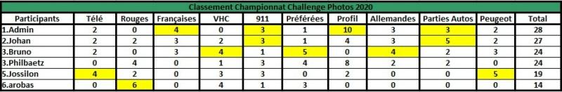 Challenge Photo Auto Passions - Saison 2020 - Page 8 Classe41