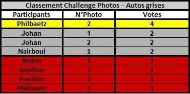 Challenge Photo Auto Passions - Saison 2021 Classe43