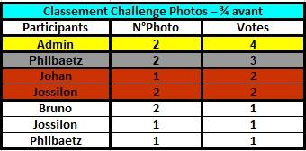Challenge Photo Auto Passions - Saison 2021 - Page 3 Classe47