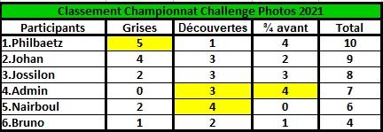 Challenge Photo Auto Passions - Saison 2021 - Page 3 Classe48