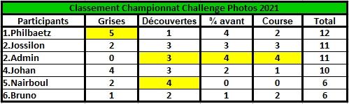 Challenge Photo Auto Passions - Saison 2021 - Page 4 Classe50