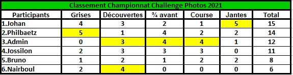 Challenge Photo Auto Passions - Saison 2021 - Page 4 Classe52