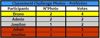 Challenge Photo Auto Passions - Saison 2021 - Page 5 Classe53