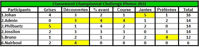 Challenge Photo Auto Passions - Saison 2021 - Page 5 Classe54