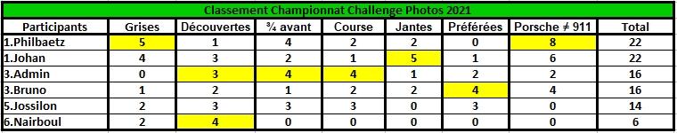 Challenge Photo Auto Passions - Saison 2021 - Page 5 Classe56
