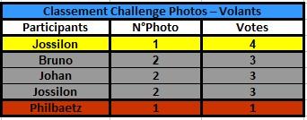 Challenge Photo Auto Passions - Saison 2021 - Page 6 Classe57