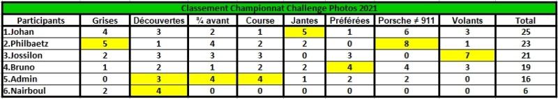 Challenge Photo Auto Passions - Saison 2021 - Page 6 Classe58