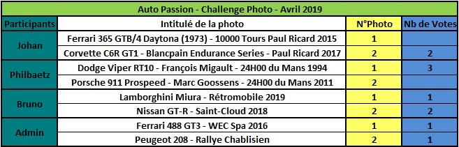 Challenge Photo Auto Passions - Saison 2019 - Page 3 Rzosul10