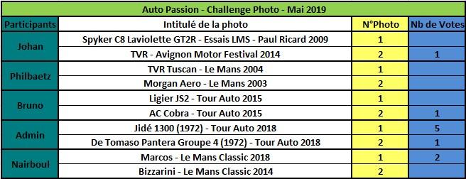 Challenge Photo Auto Passions - Saison 2019 - Page 4 Rzosul11