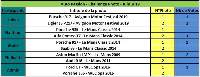 Challenge Photo Auto Passions - Saison 2019 - Page 5 Rzosul12