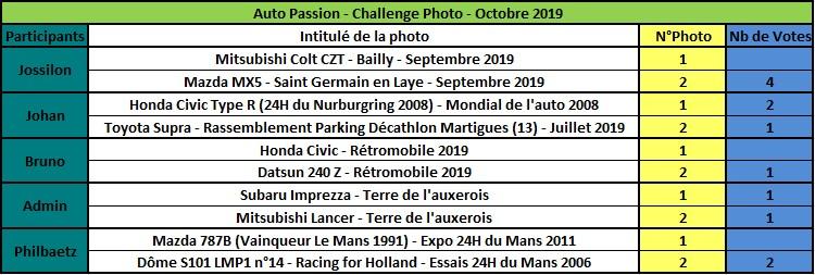 Challenge Photo Auto Passions - Saison 2019 - Page 7 Rzosul15