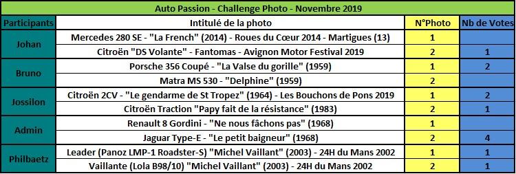 Challenge Photo Auto Passions - Saison 2019 - Page 8 Rzosul16