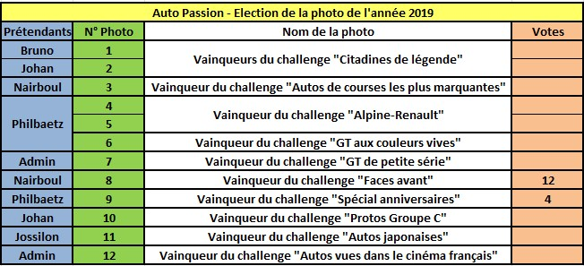 Challenge Photo Auto Passions - Saison 2019 - Page 8 Rzosul17