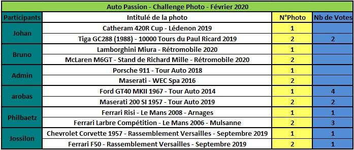 Challenge Photo Auto Passions - Saison 2020 - Page 2 Rzosul20