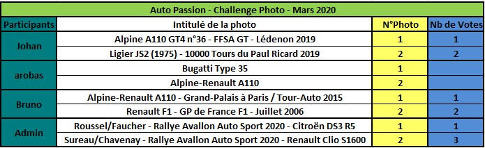 Challenge Photo Auto Passions - Saison 2020 - Page 3 Rzosul21