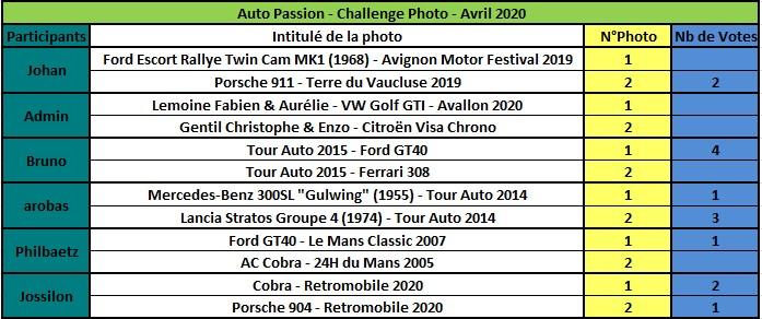 Challenge Photo Auto Passions - Saison 2020 - Page 4 Rzosul22