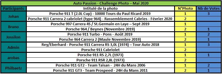 Challenge Photo Auto Passions - Saison 2020 - Page 5 Rzosul23