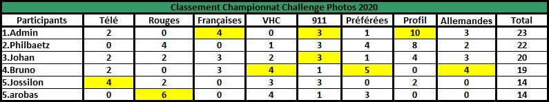 Challenge Photo Auto Passions - Saison 2020 - Page 7 Rzosul28