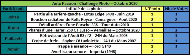 Challenge Photo Auto Passions - Saison 2020 - Page 8 Rzosul29