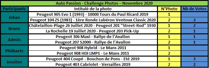 Challenge Photo Auto Passions - Saison 2020 - Page 8 Rzosul30