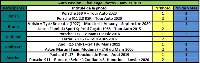 Challenge Photo Auto Passions - Saison 2021 Rzosul33