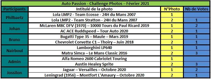Challenge Photo Auto Passions - Saison 2021 - Page 2 Rzosul34