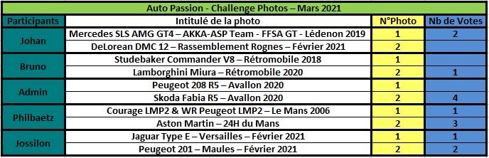 Challenge Photo Auto Passions - Saison 2021 - Page 3 Rzosul35