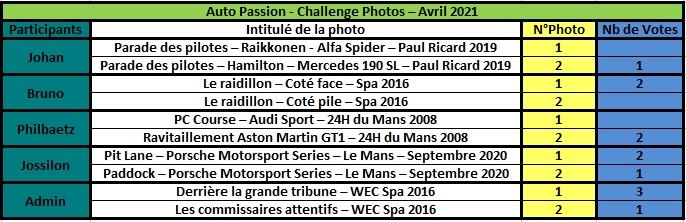 Challenge Photo Auto Passions - Saison 2021 - Page 4 Rzosul36