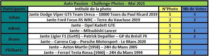 Challenge Photo Auto Passions - Saison 2021 - Page 4 Rzosul37
