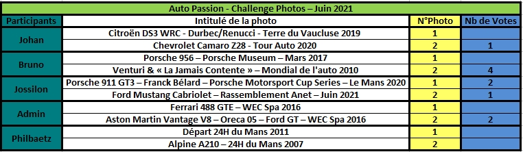 Challenge Photo Auto Passions - Saison 2021 - Page 5 Rzosul38