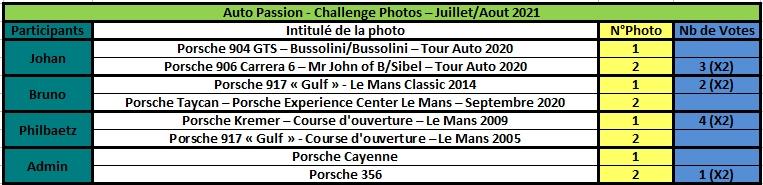 Challenge Photo Auto Passions - Saison 2021 - Page 5 Rzosul39
