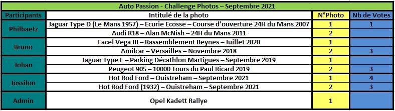 Challenge Photo Auto Passions - Saison 2021 - Page 6 Rzosul40