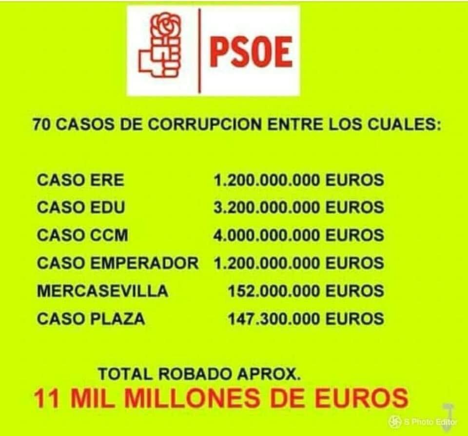Sanchez - El PSOE acumula 64 causas de corrupción más que el PP 6basur10