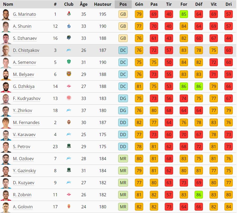 Coupe du Monde PES 2021 - Listes de 30 joueurs Russie10