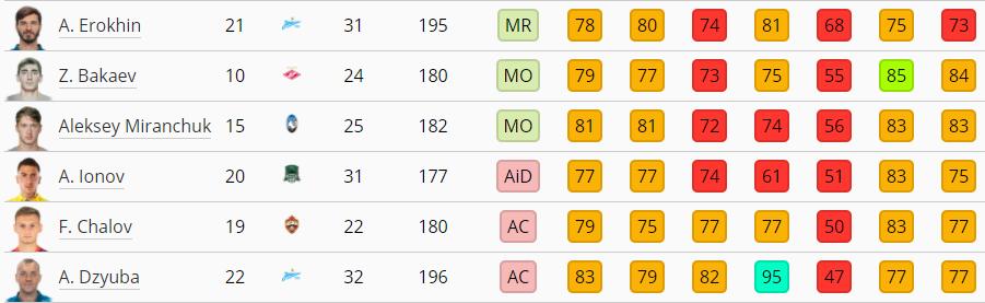 Coupe du Monde PES 2021 - Listes de 30 joueurs Russie12