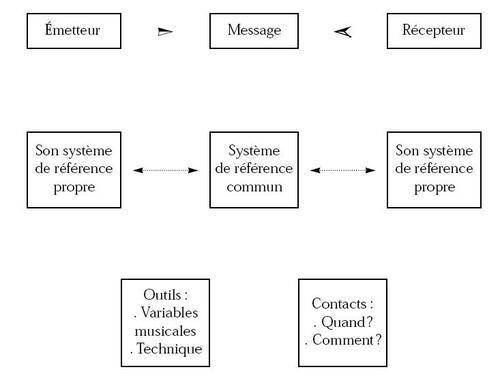 CommuniCatAction/ Réel/virtuel. Analys11